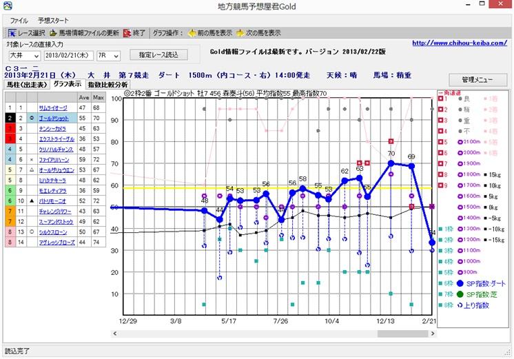 地方競馬ボンバー指数